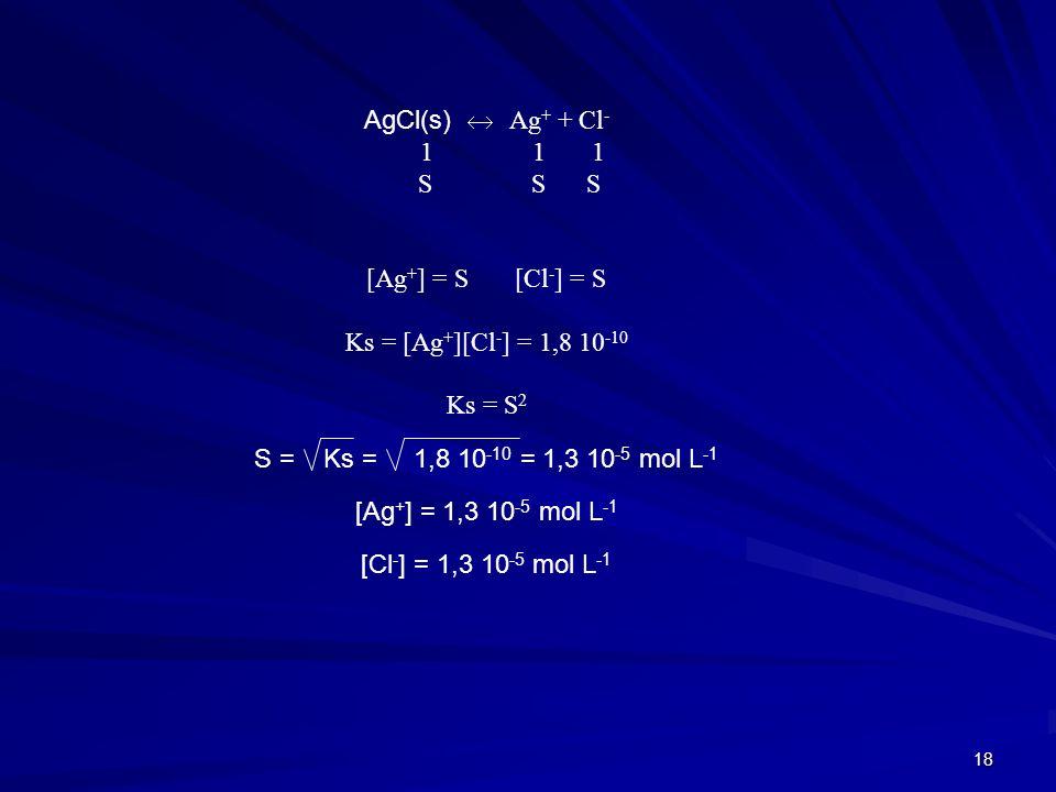 AgCl(s)  Ag+ + Cl- 1 1 1. S S S. [Ag+] = S [Cl-] = S.